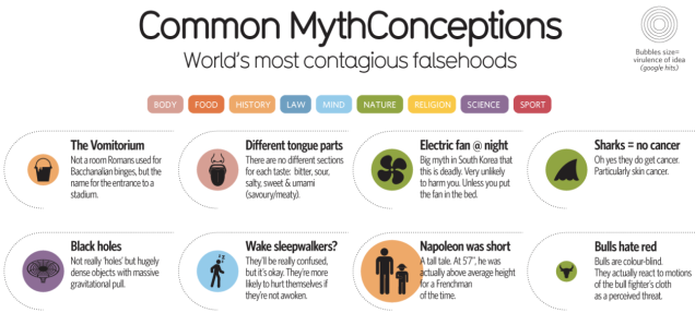 Here Are 52 Of The Worlds Most Common Myths And Misconceptions Debunked In One Simple Chart DeadState